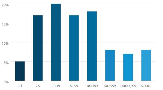 زمانی که برای اولین بار نرم افزار CRM را تهیه کردید چه تعداد مشتری داشتید؟