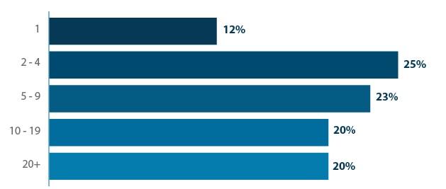 چند کاربر به CRM شما دسترسی دارند؟