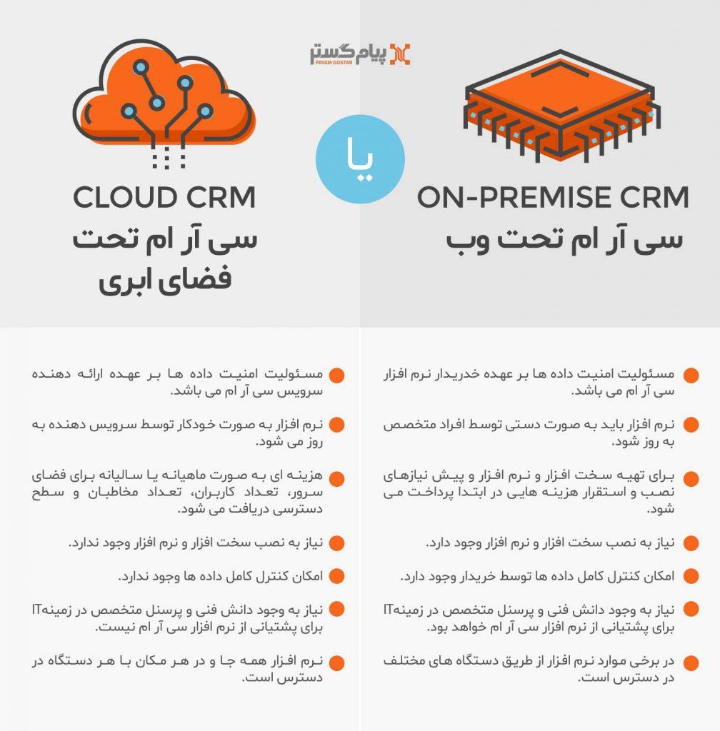 نرم افزار CRM تحت وب یا ابری