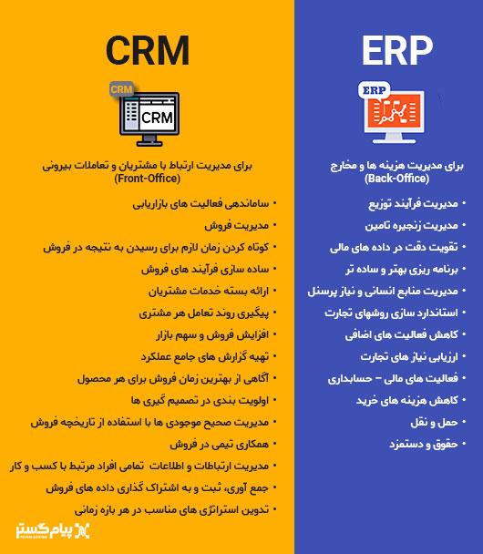 تفاوت CRM و ERP