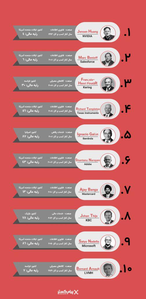 لیست مدیران برتر در سال 2019