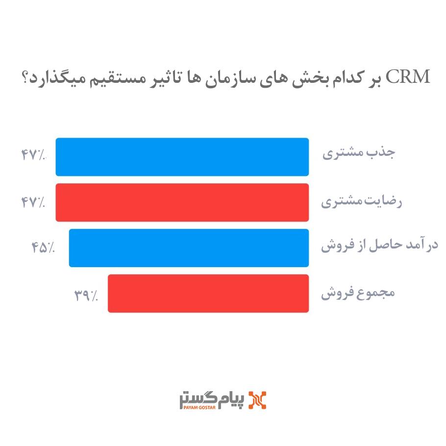CRM) بر کدام بخشهای سازمانها تاثیر مستقیم میگذارد؟ )