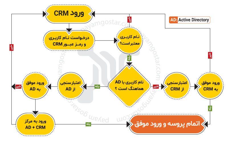 ارتباط Active Directory و CRM