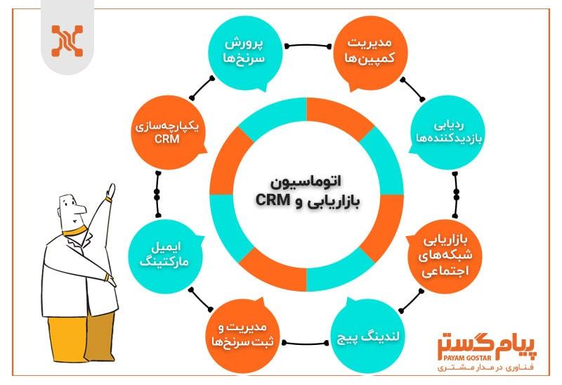 اتوماسیون بازاریابی و نرم افزار crm