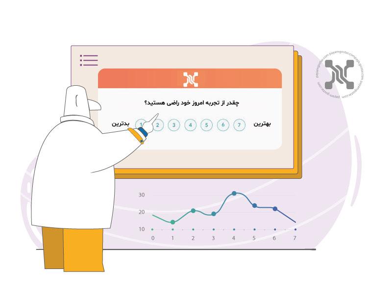 شاخص رضایت مشتریان یا Customer Satisfaction Score (CSAT) رضایت مشتریان در سطح کسبوکار، خرید یا ارتباطات را میسنجد.