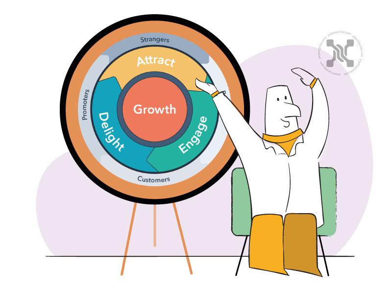 اینباند مارکتینگ و مدل بازاریابی فلایویل