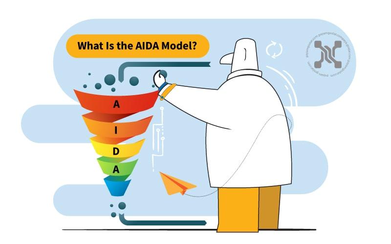 برندها از مدل آیدا (AIDA) برای تعیین نحوه ایجاد و توزیع پیامهای بازاریابی به مخاطبان هدف خود در هر مرحله از سفر خریدار استفاده میکنند.