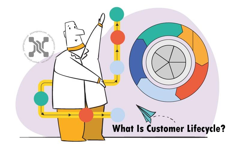 چرخه عمر مشتری در بازاریابی اشاره به آغاز تجربه مشتری ازآغاز ارتباط با برند شما تا مراحل پایانی خرید است